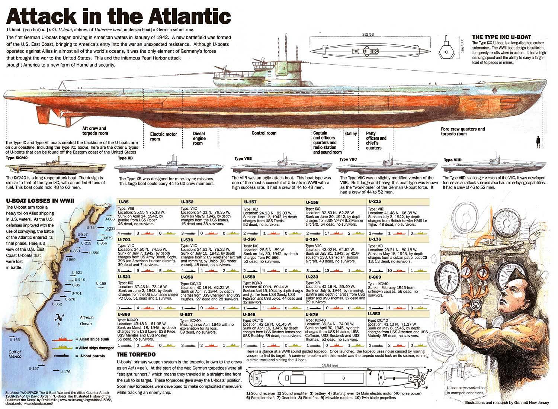 Attack U-boat in the Atlantic